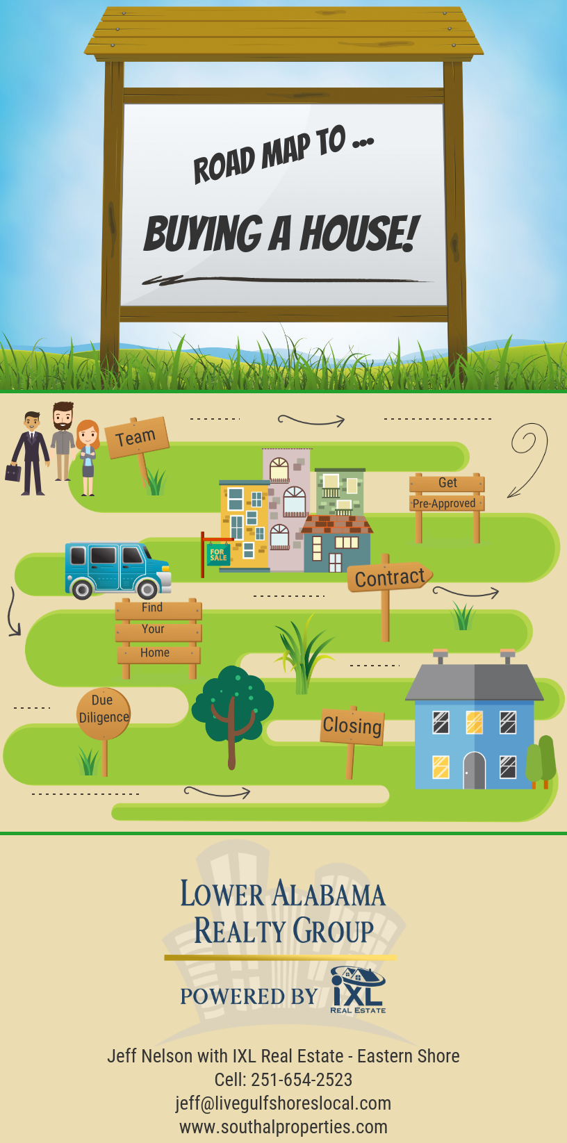 Road Map to Buying a House